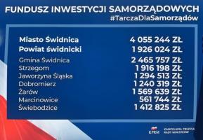 Gmina Strzegom z kwotą prawie 2 mln zł od rządu